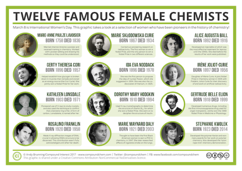 Creative Commons Famous-Women-in-Chemistry-History
